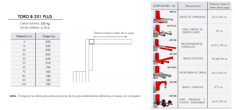 Diagrama-de-carga-TORO-B-201-PLUS