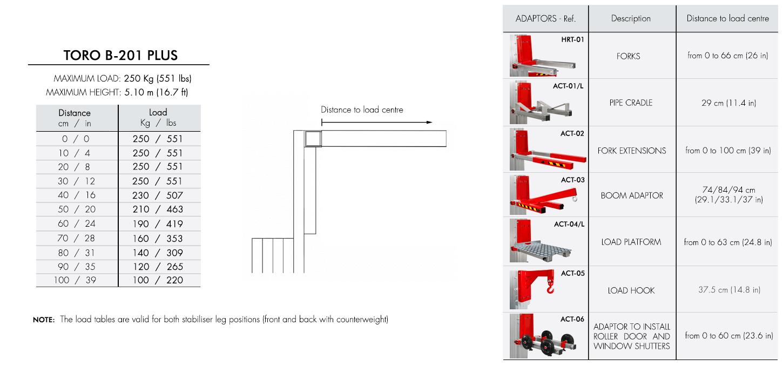 Load-chart-TORO-B-201_C-PLUS