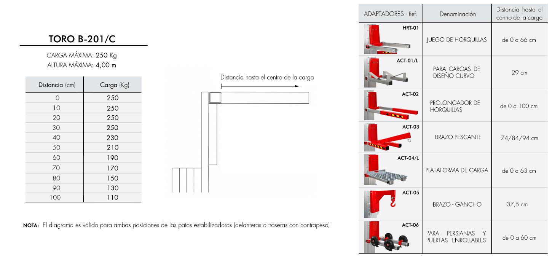 Diagrama-de-carga-TORO-B-201_C