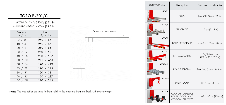 Load-chart-TORO-B-201_C