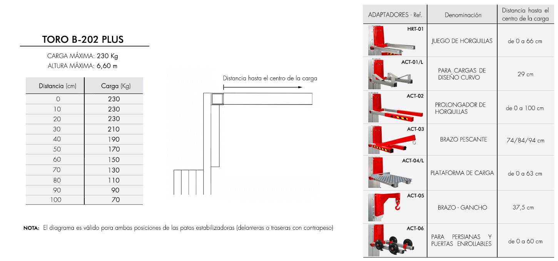 Diagrama-de-carga-TORO-B-202-PLUS