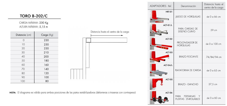 Diagrama-de-carga-TORO-B-202/C
