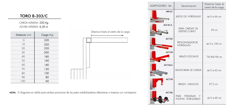 Diagrama-de-carga-TORO-B-203-C