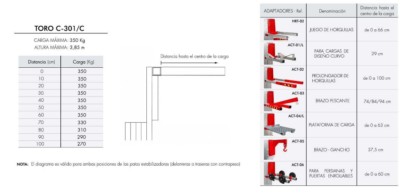 Diagrama de carga para elevador industrial TORO C-301C