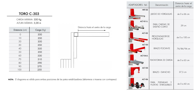 Diagrama de carga para elevador industrial TORO C-303