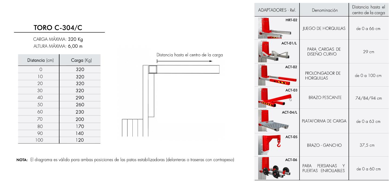 Diagrama de carga para elevador industrial TORO C-304C