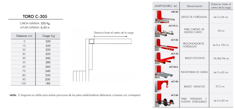 Diagrama de carga para elevador industrial TORO C-305