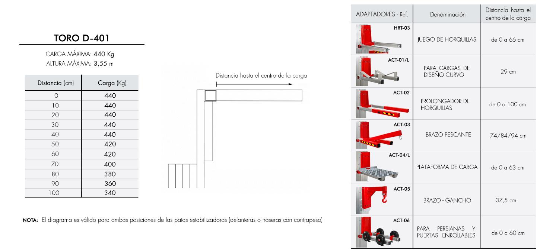 Diagrama de carga para elevador industrial TORO D-401