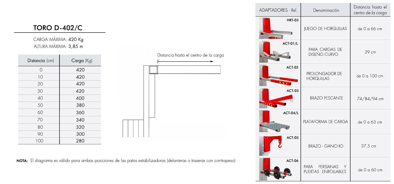 Diagrama de carga para elevador industrial TORO D-402C