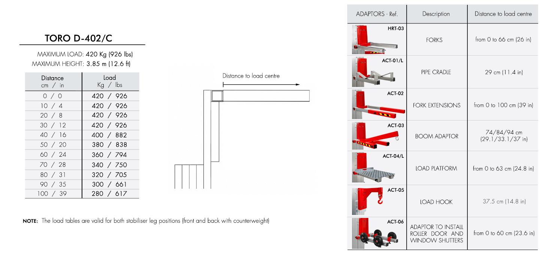 Load-chart-TORO-D-402-C
