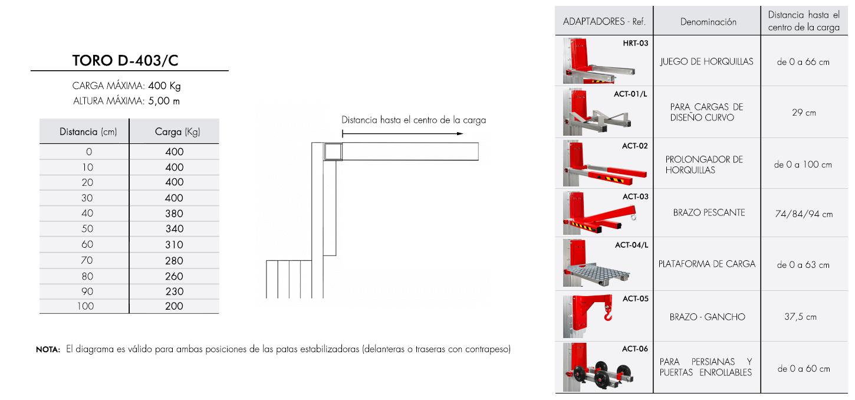 Diagrama de carga para elevador industrial TORO D-403C