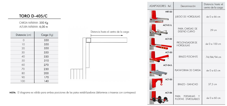 Diagrama de carga para elevador industrial TORO D-405C