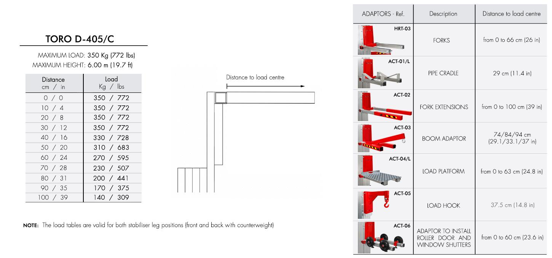 Load-chart-TORO-D-405-C
