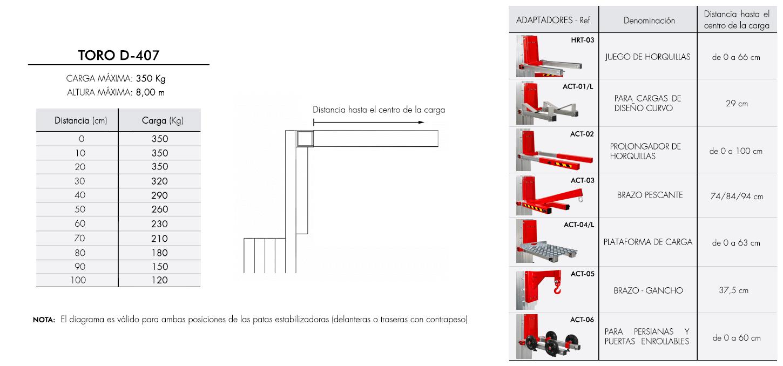 Diagrama de carga para elevador industrial TORO D-407
