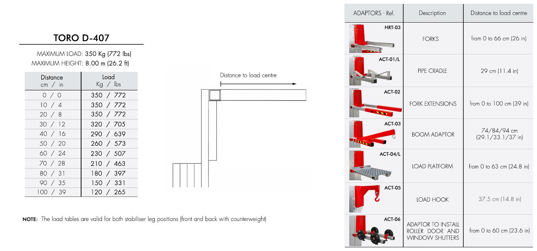 Load-chart-TORO-D-407