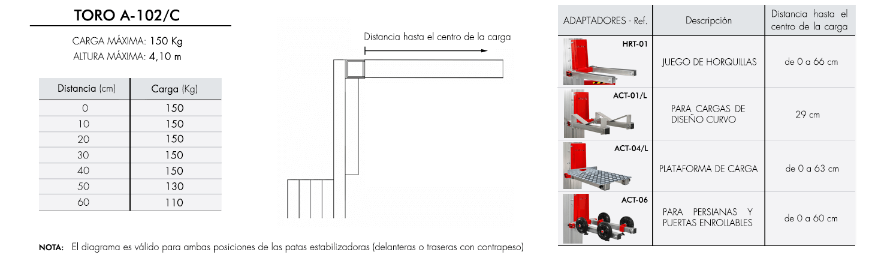 Diagrama-de-carga-TORO-A-102-C